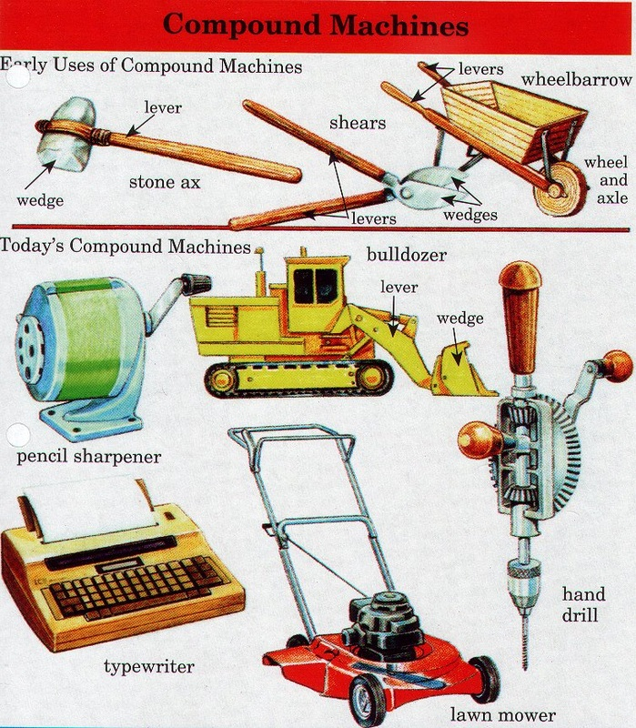 Compound Machines For Kids To Make